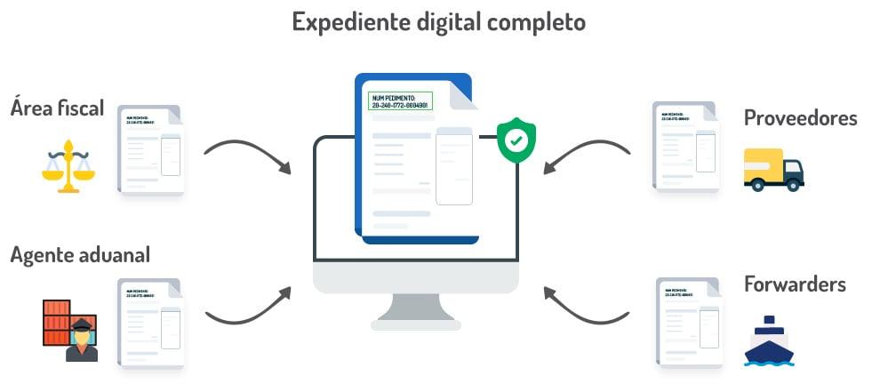 expedientes-electronicos-de-comercio-exterior-expediente-digital-completo